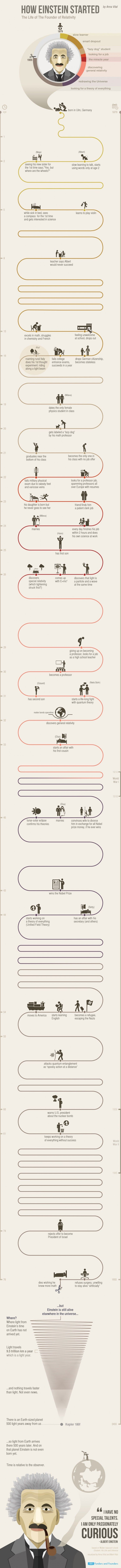 Werdegaenge Werdegang Albert Einstein T3n Digital Pioneers Einstein Grafik Lebenslauf