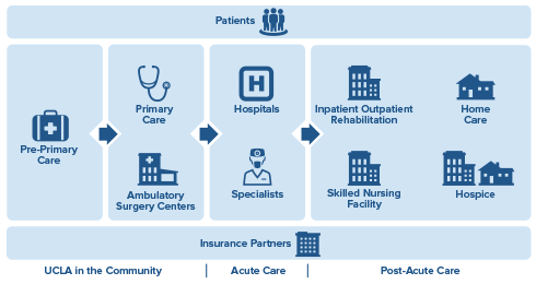 Continuum Of Care In Healthcare Google Search Ucla Health