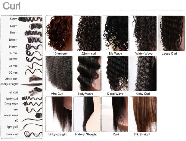 What Type Curl Pattern Is This Thanks Hair Texture Chart