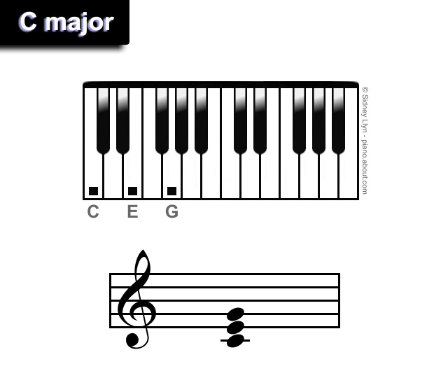 Learn The Easiest Chords For Piano Pianos Piano Lessons And Bass