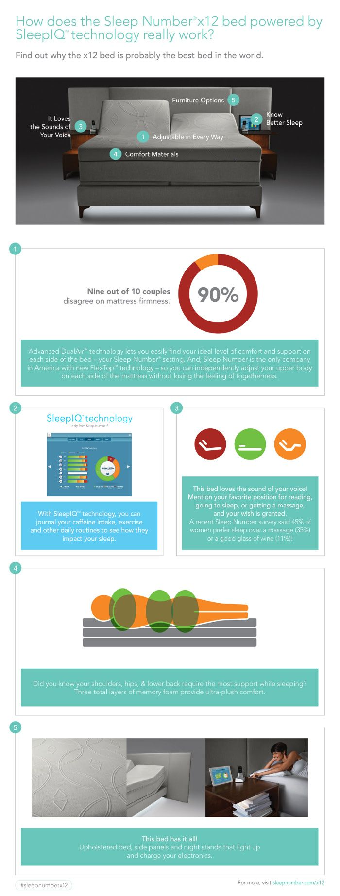 Infographic How Does The Sleep Number X12 Bed Powered By Sleepiq Technology Really Work Sleep Power Cool Beds