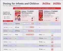 Image result for infant tylenol dosage chart by weight also acetaminophen infants baby girl rh pinterest