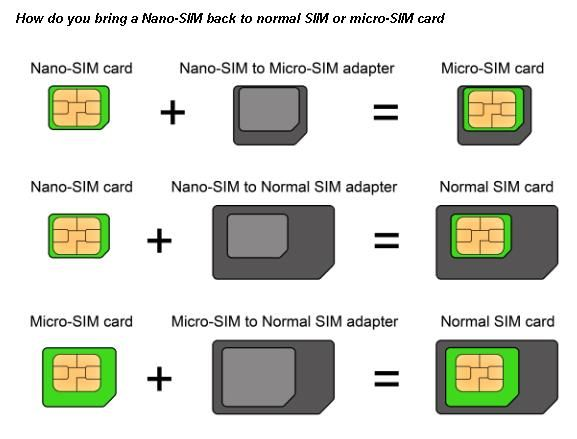 how to put sim card in computer