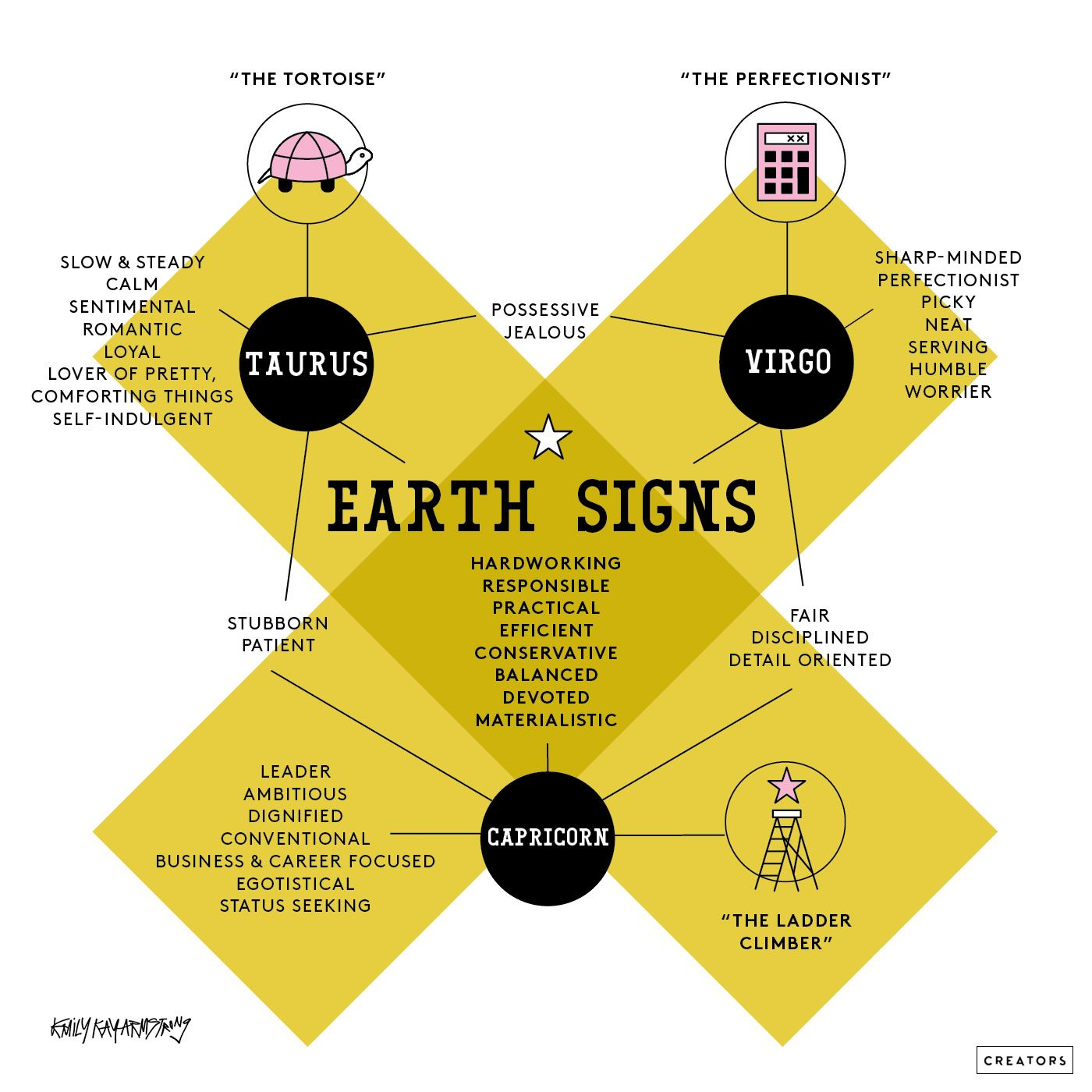 Discover more about your sign with these genius astrology charts discover more about your sign with these genius astrology charts stylecaster geenschuldenfo Images