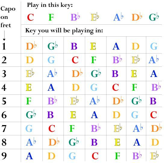 Guitar Capo Chart For Flat Keys  Guitar    Guitars And