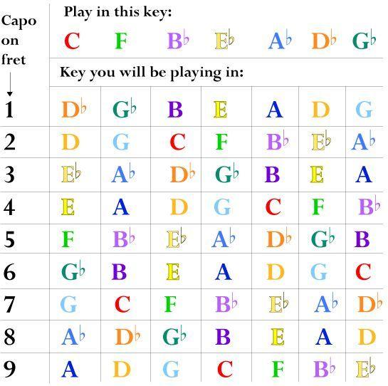 guitar capo chart for flat keys guitar Pinterest Guitars and - capo chart