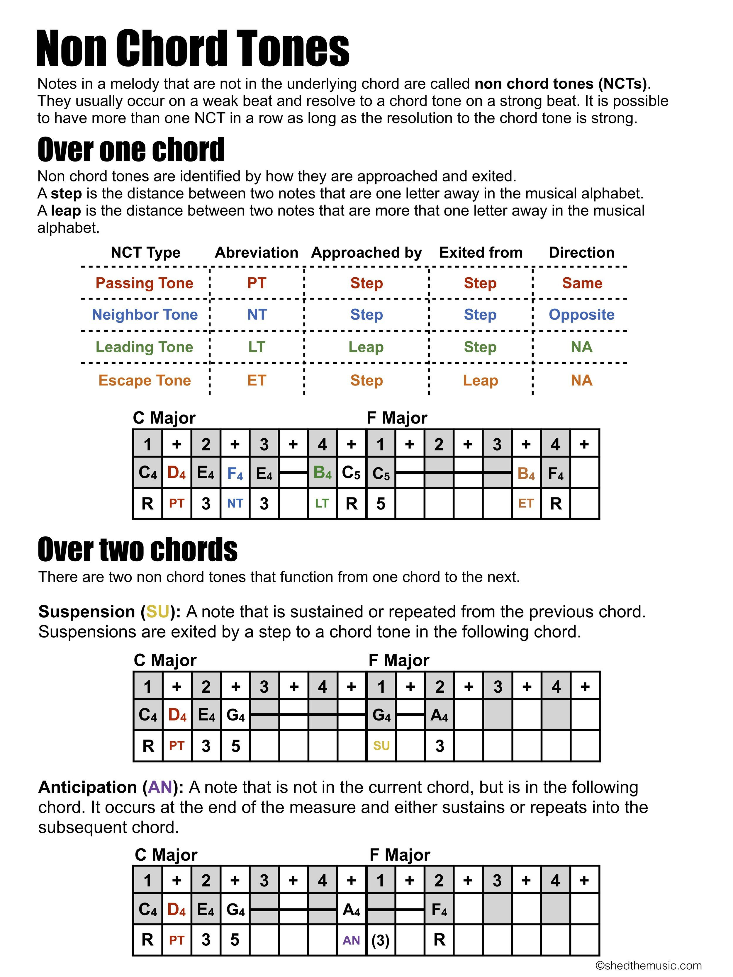 Melody Writing Non Chord Tones — The Shed   Music writing, Music ...