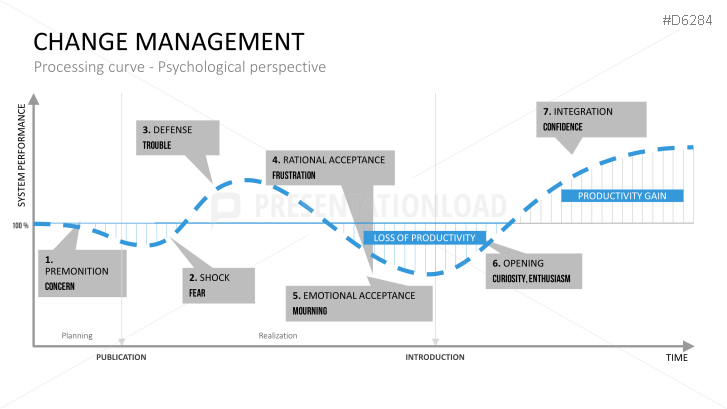 Change management powerpoint template business planning change management powerpoint template toneelgroepblik Images