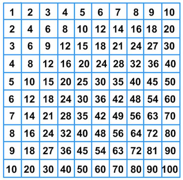 Risultati Immagini Per Tabella Numeri Fino A 100 Scuola Imparare