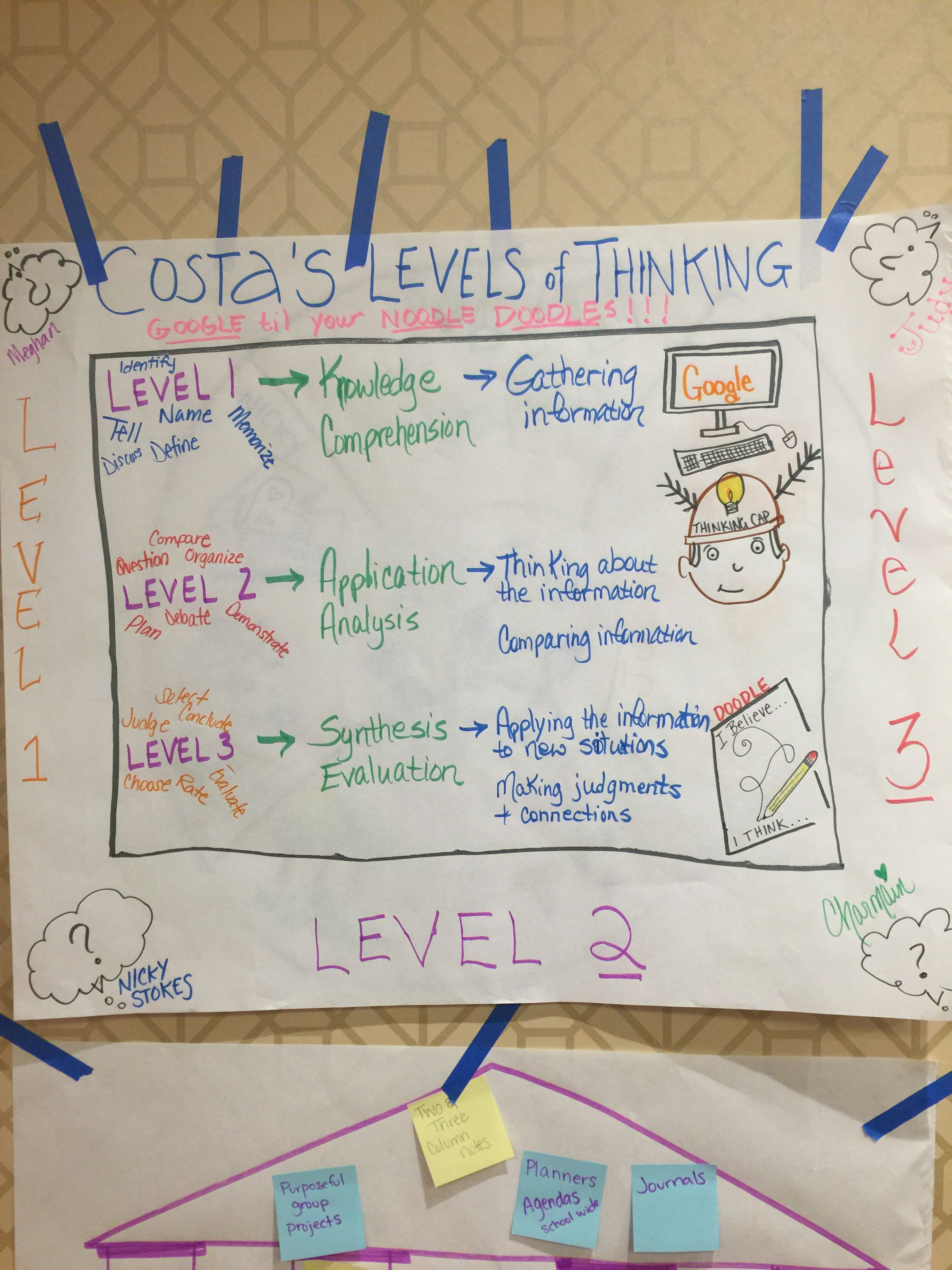 One Pager Levels Of Thinking