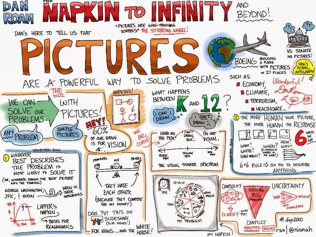 Rachel Smith Visual Notes From Dan Roam S From Napkin To