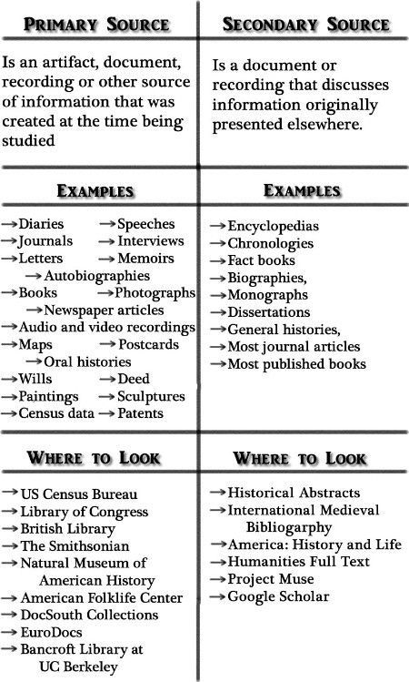 Primary vs Secondary Sources Education Pinterest Hass and
