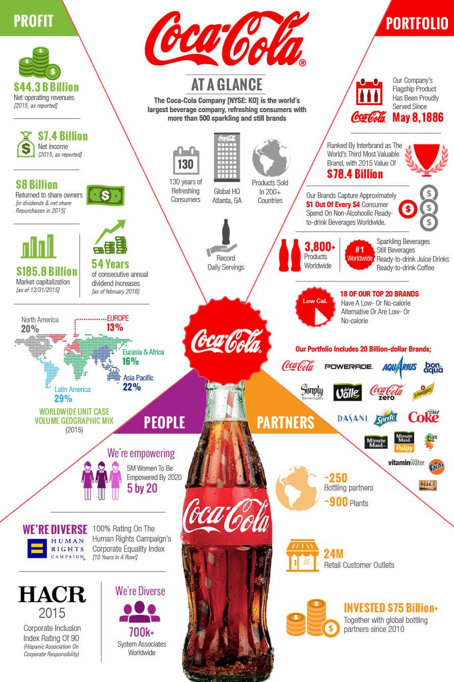 CocaCola Infographic | All Things     Coke in 2019 | Coca