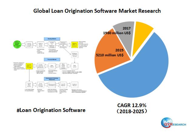 In 2017, the global Loan Origination Software market size