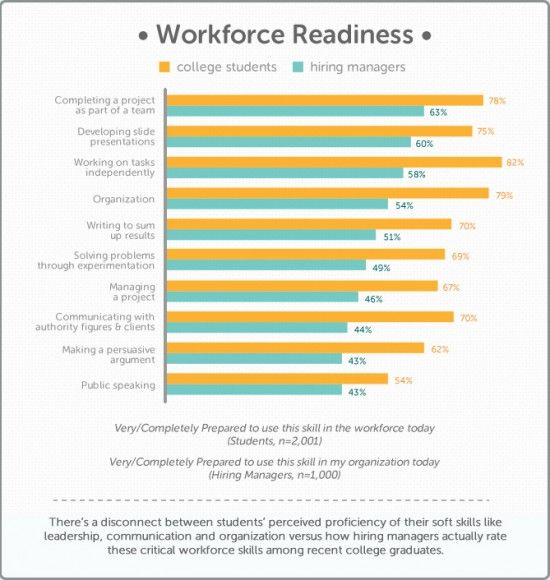 The Perception Gap Between New Hires and Their Employers How to