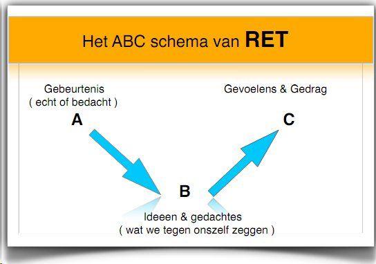 Wonderbaarlijk RET en het ABC schema | Cognitieve gedragstherapie, Schoolkinderen OO-93