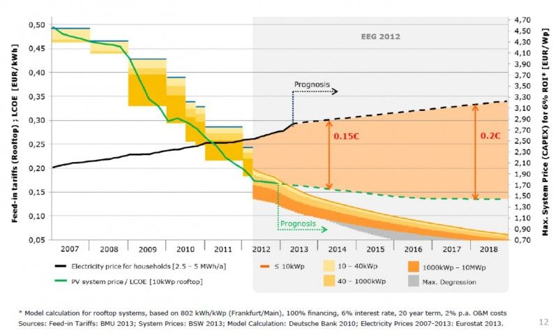Battery Grid Parity In Germany Gap Between Grid Electricity And Solar Lcoe Energy Storage Storage Solar