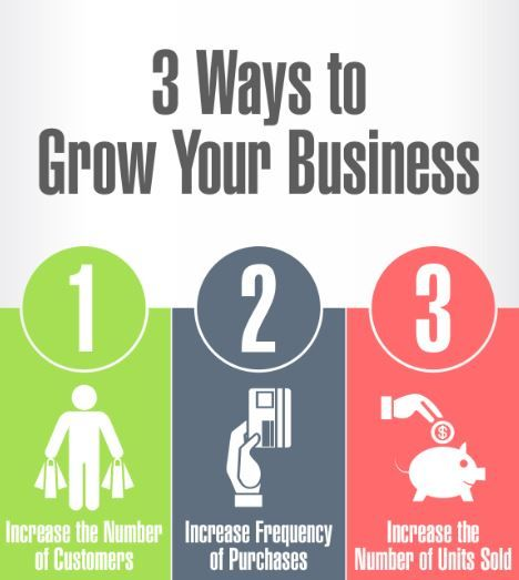 3 ways to grow business - Google Search Brand Strategy models - business strategy