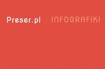 #preser #infografiki