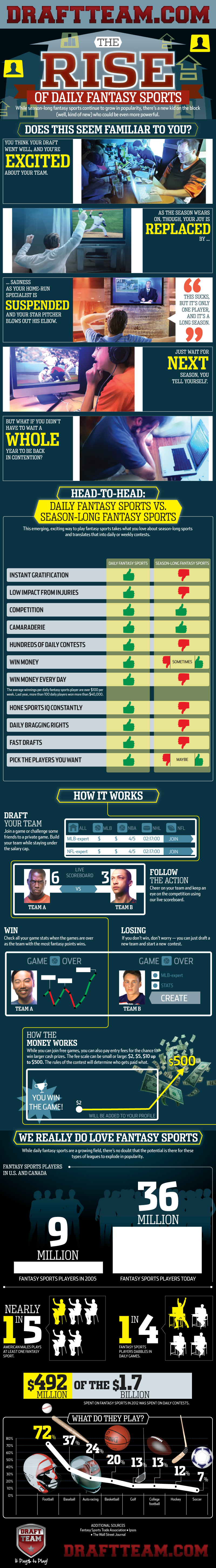 Learn How to Play Daily Fantasy Sport