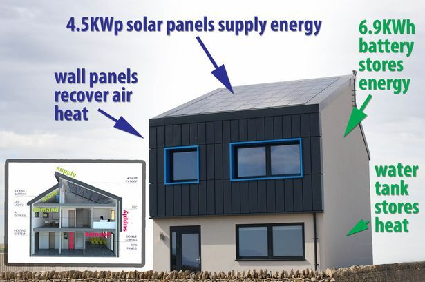 The Uk S First Home That Generates More Energy Than It Uses