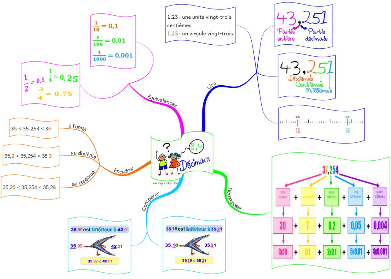 une carte mentale qui r u00e9sume bien les apprentissages des nombres d u00e9cimaux pour la cinqui u00e8me