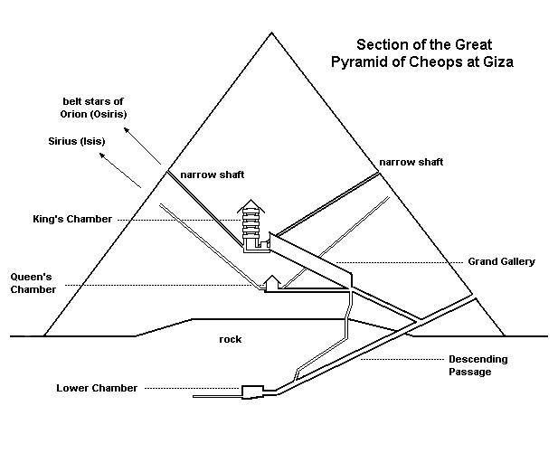 Map Shows Passages Of The Great Pyramid The Dog Star Giza Pyramids