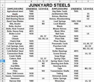 Found steel also best reference charts images japanese sword martial cold rh pinterest