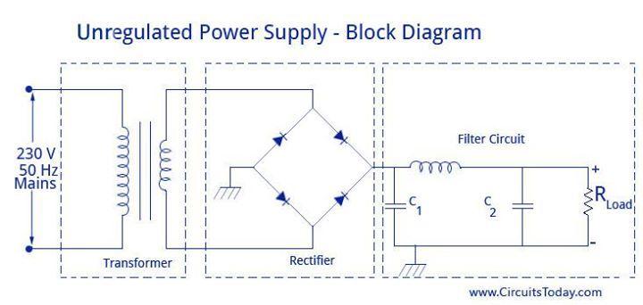 Unregulated Powersupply Circuit Diagram Electrical Electronics Circuit Diagram Block Diagram Diagram
