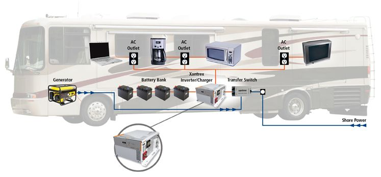 RV Wiring diagram with inverter/charger | Solar power system ... on