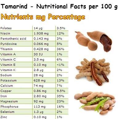 tamarind root health benefits