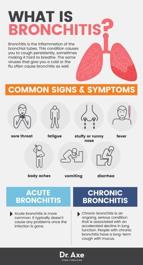 What is Bronchitis? #nursingschool #nurse #rn #nursing # ...