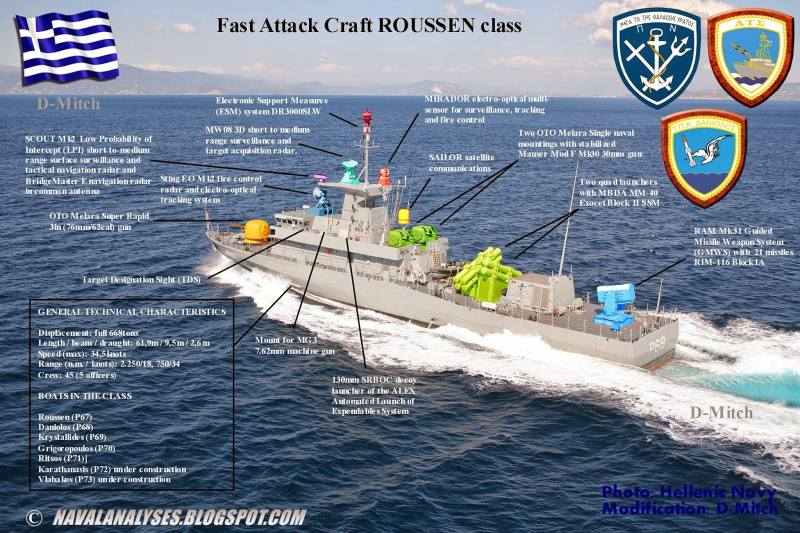 Image result for Roussen Class fast attack