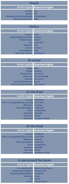 Aprende inglés: diferencias entre American y British english ...