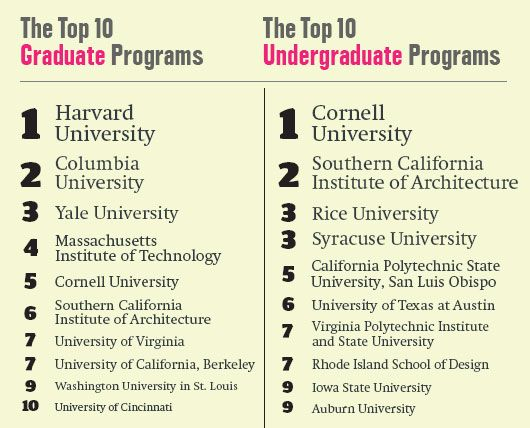 Cal Poly Top Rated Public Undergrad Architecture America S Top Architecture Schools School Architecture Best Architecture Schools Graduate Program