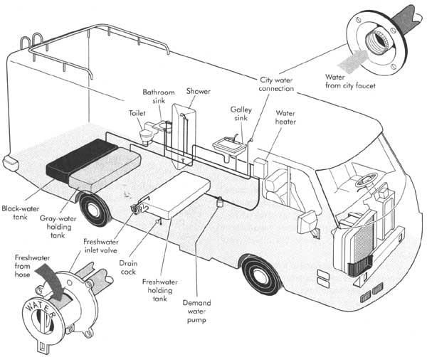 Checking an RV Water System - When you think of RV maintenance, you probably think about tire and oil changes. Your water system is just as important. Learn more about the components that make up the RV water system.