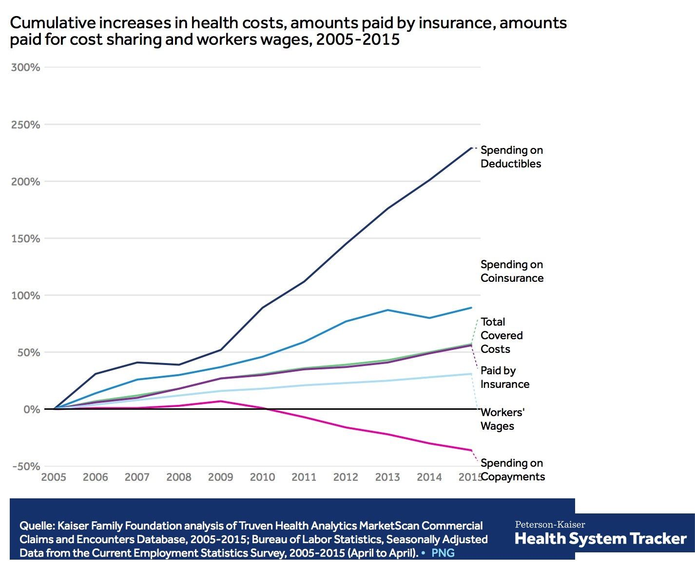 Employer health plans deductibles is up 229 in 10yr