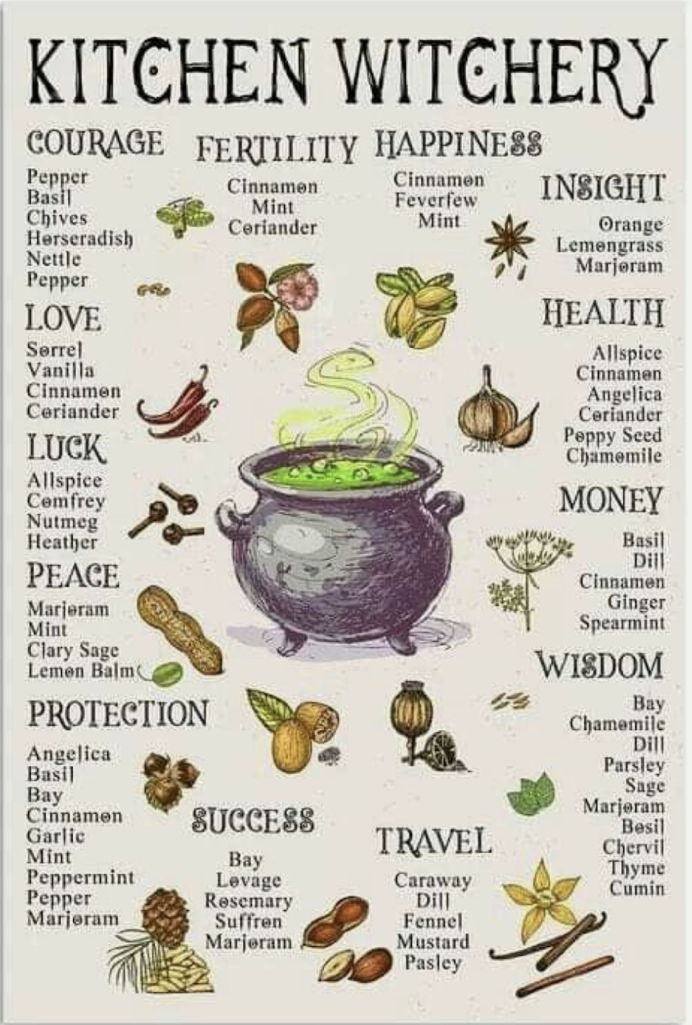 #kitchen #witchery #spellwork #celtic #witch #pagan #wicca #herbs