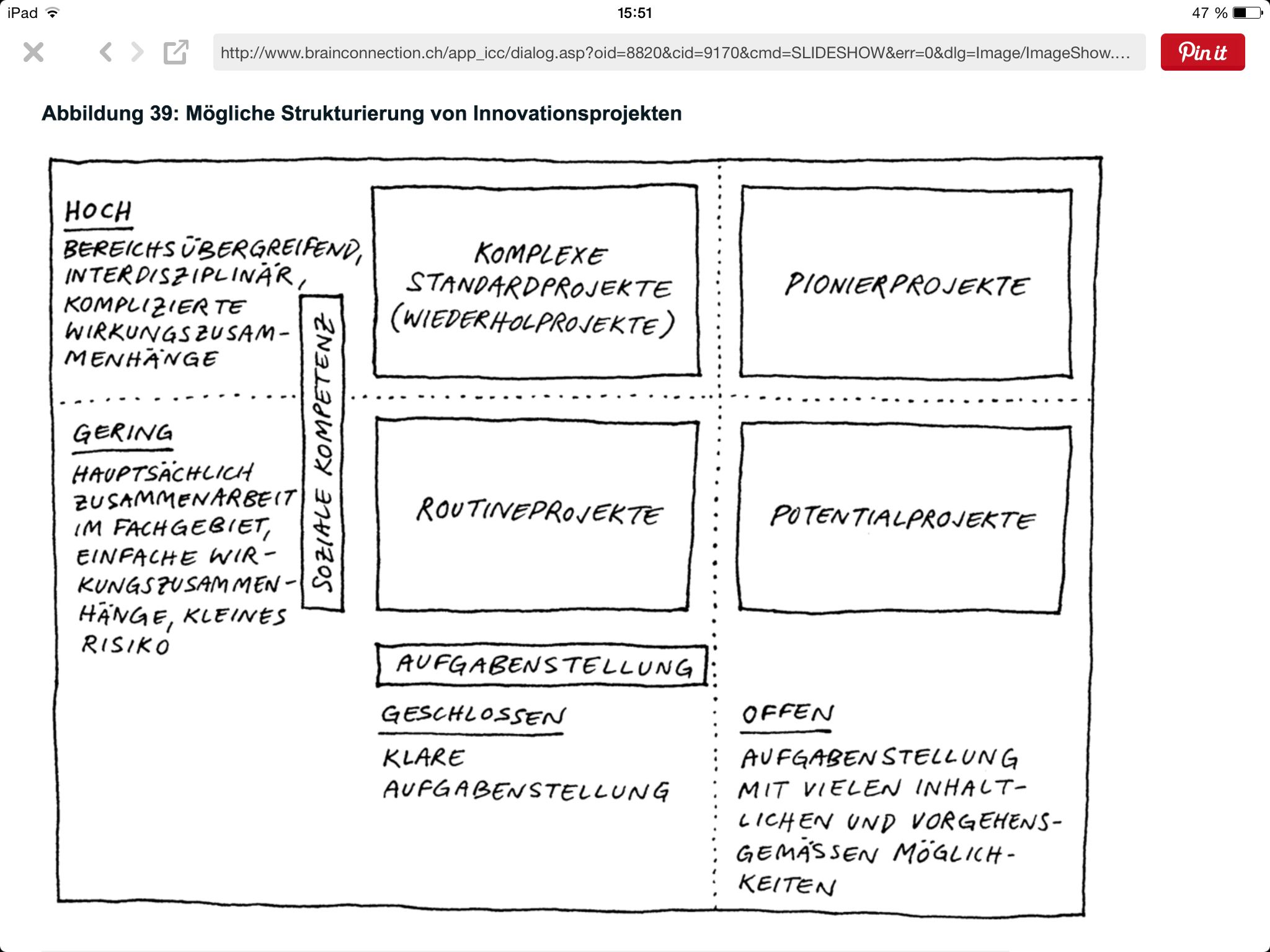 Pin Auf Design Thinking Innovation