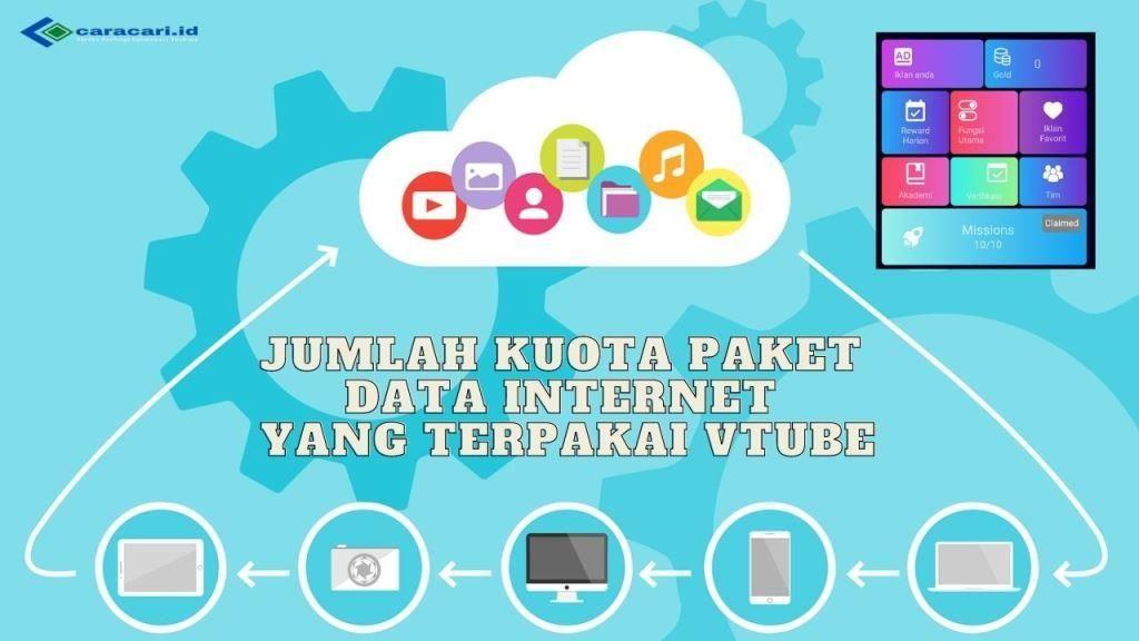 Jumlah Kuota Paket Data Internet Yang Terpakai Vtube Internet Aplikasi