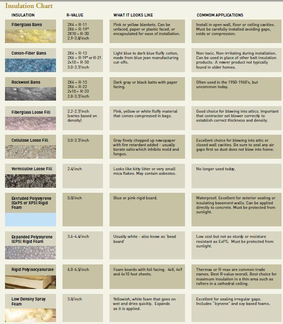 mobile home insulation guide types tips standards to on types of walls in homes id=51881