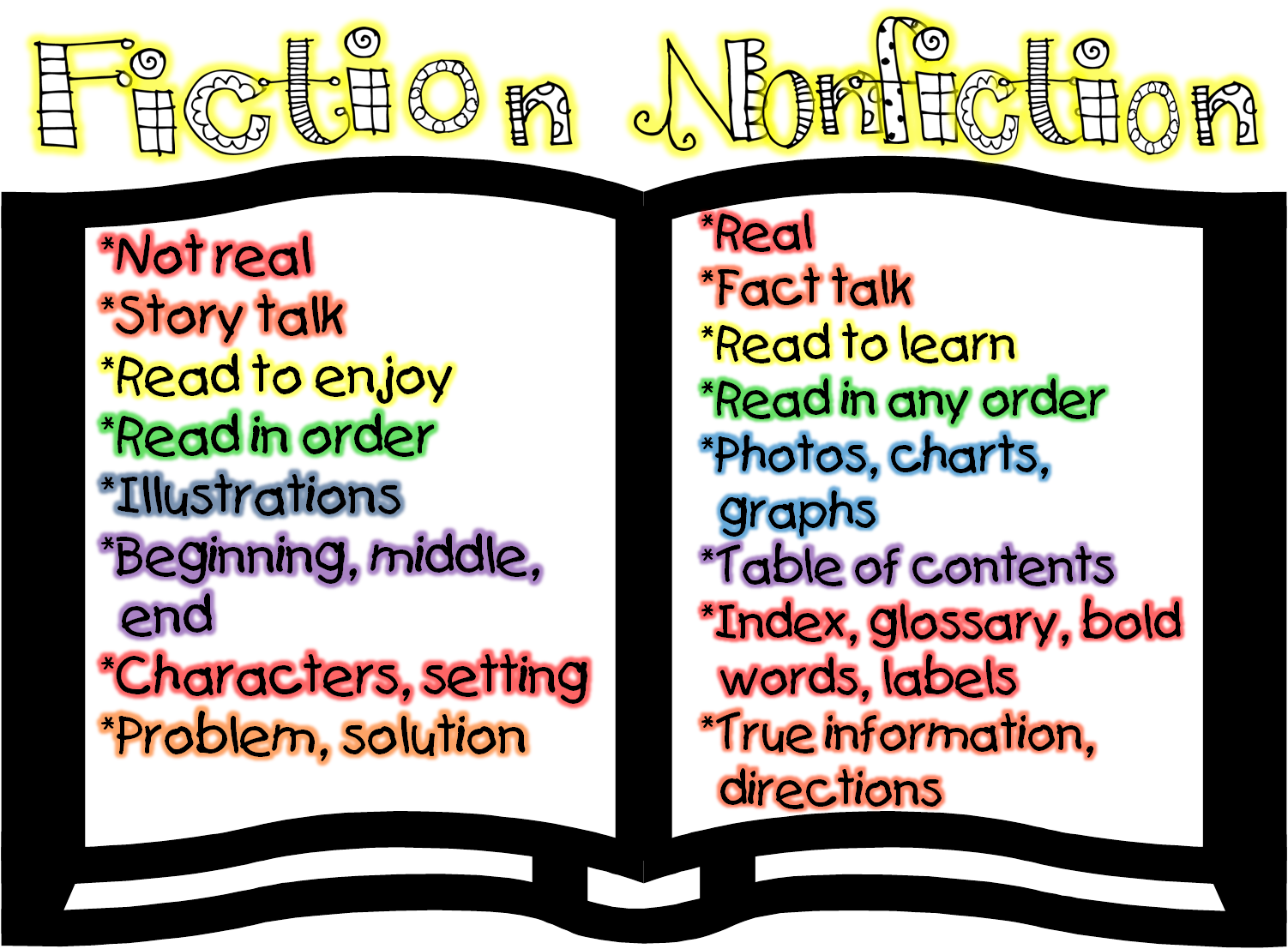 Free Worksheet Fiction Vs Nonfiction Worksheet 17 best ideas about fiction vs nonfiction on pinterest first grade wow and compare anchor chart