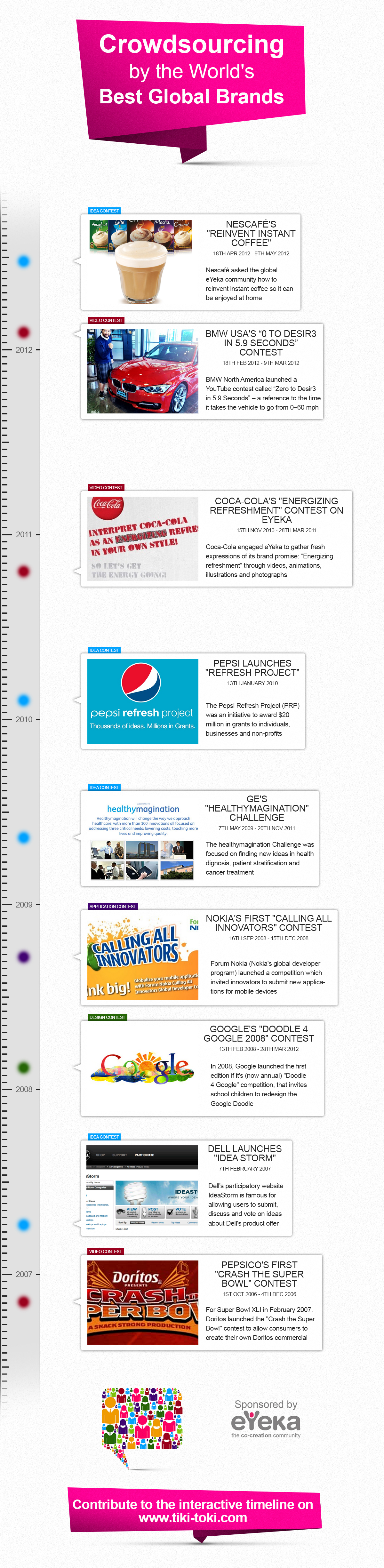 8d Crowdsourcing By The Best Global Brands Infographic Marketing Interactive Timeline Content Marketing Infographic
