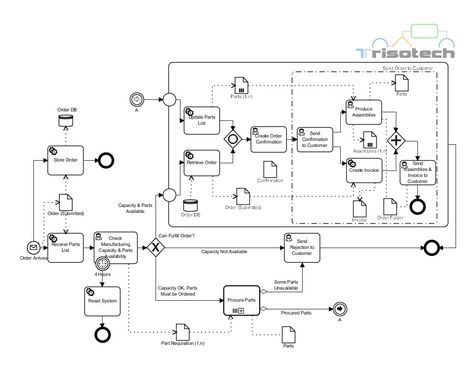 This example of an Order fulfillment process is from the BPMN v20