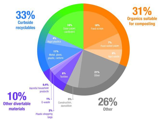 New York City Organics Collection Waste New York City Pie Chart