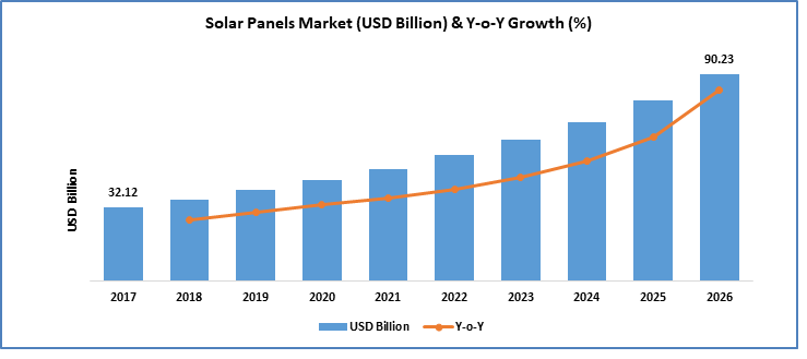 Solar Panels Market Is Anticipated To Reach Usd 90 23 Billion By
