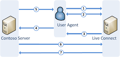 Oauth Intro Coding Connection Diagram