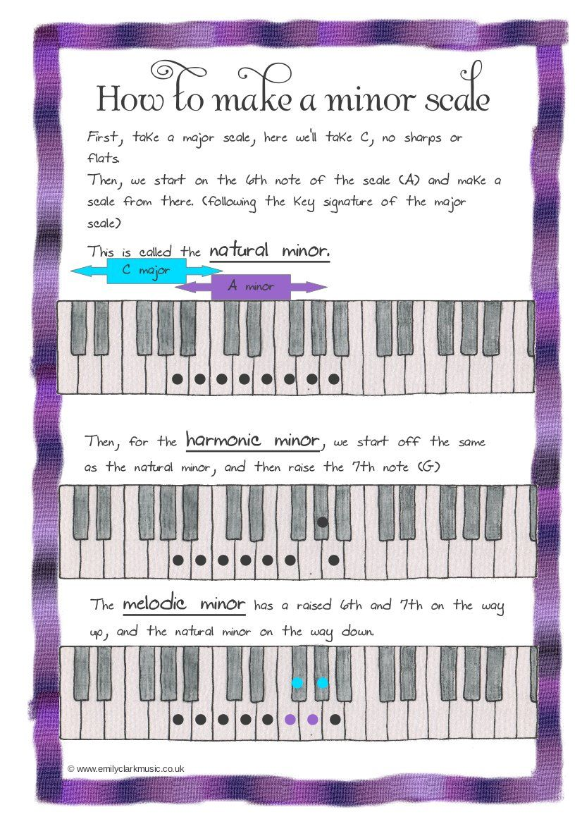 Pin von IVOREEZ Piano Tabs auf Piano Tutorials | Pinterest ...