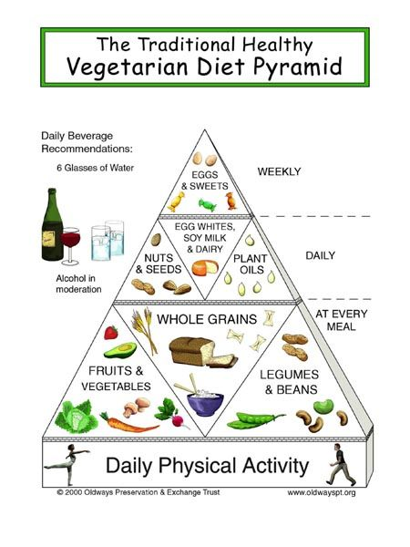 Vegetarian Food Pyramid Food Guide For Vegetarians Healthy Vegetarian Diet Becoming Vegetarian Vegetarian Food Pyramid