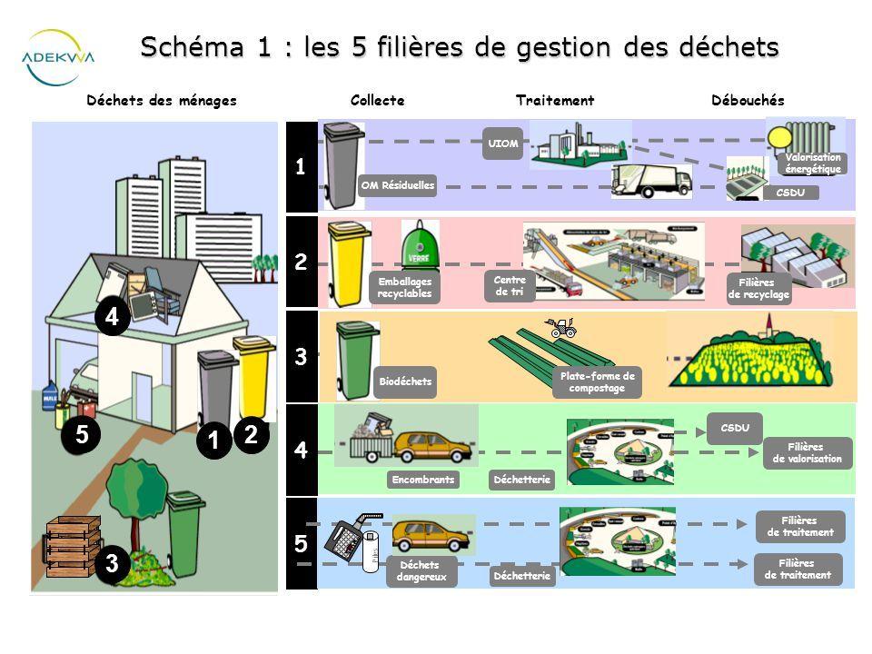 Hervorragend Schema 1 Les 5 Filieres De Gestion Des Dechets Ppt Video Lz94 Tri Des Dechets Gestion Des Dechets Dechets